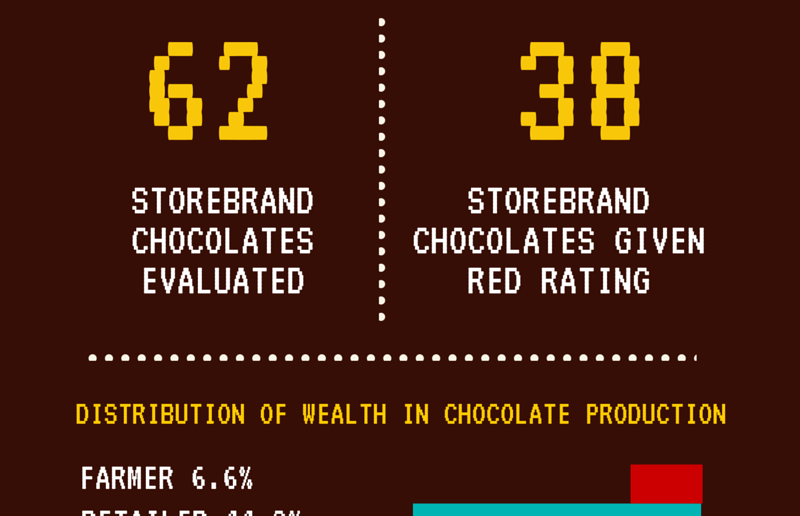 Malta Chocolate Check – More than Half of Supermarket Store Brand Chocolates in Malta given low ecological and social ratings