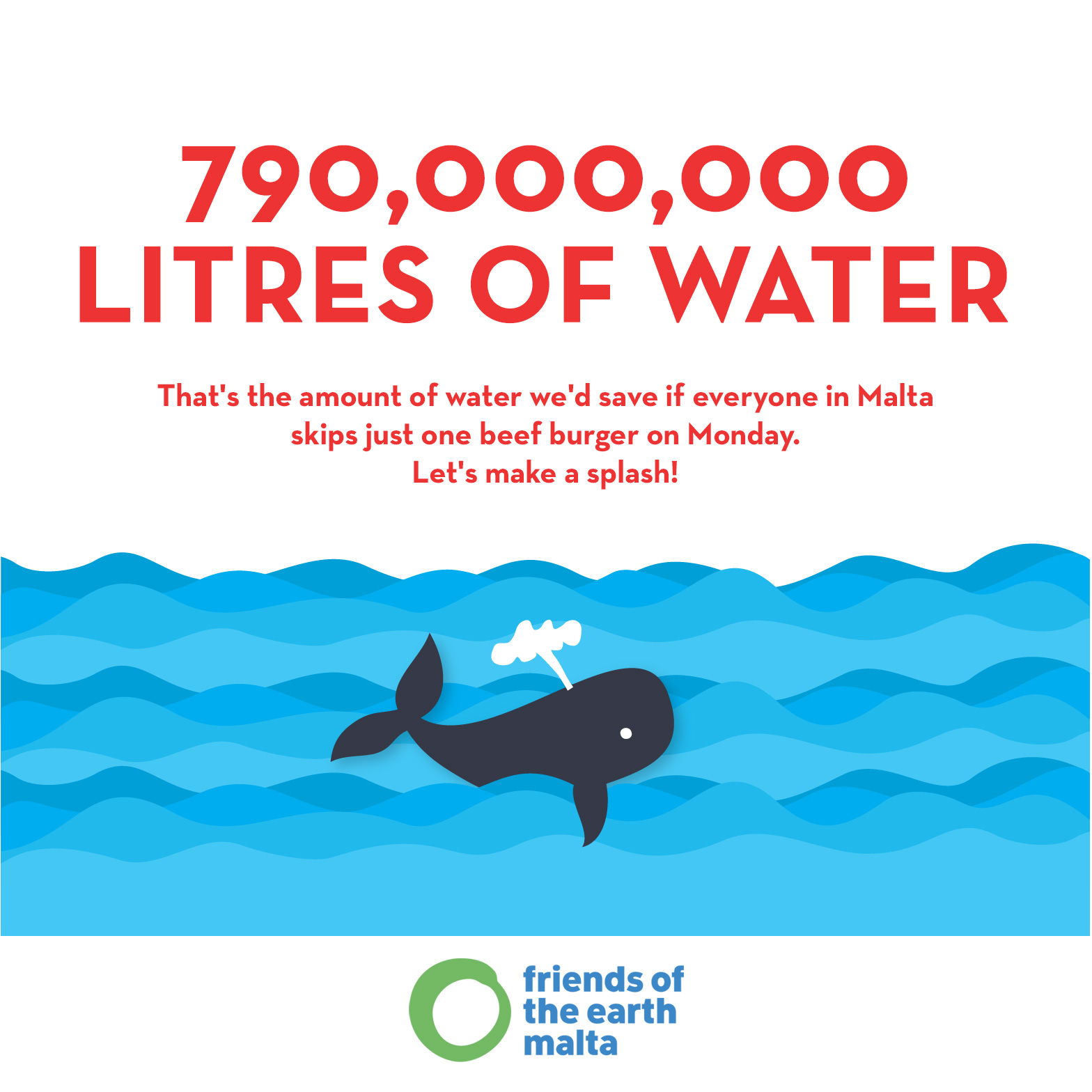 790 million litres of water