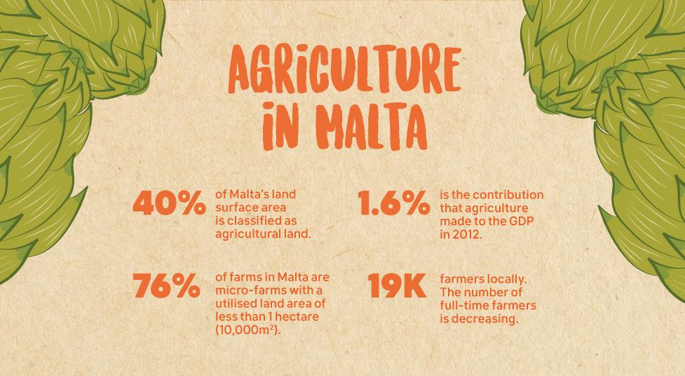Agriculture in Malta